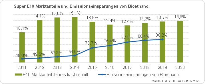 Super E10 spart jährlich 3 Millionen Tonnen CO2