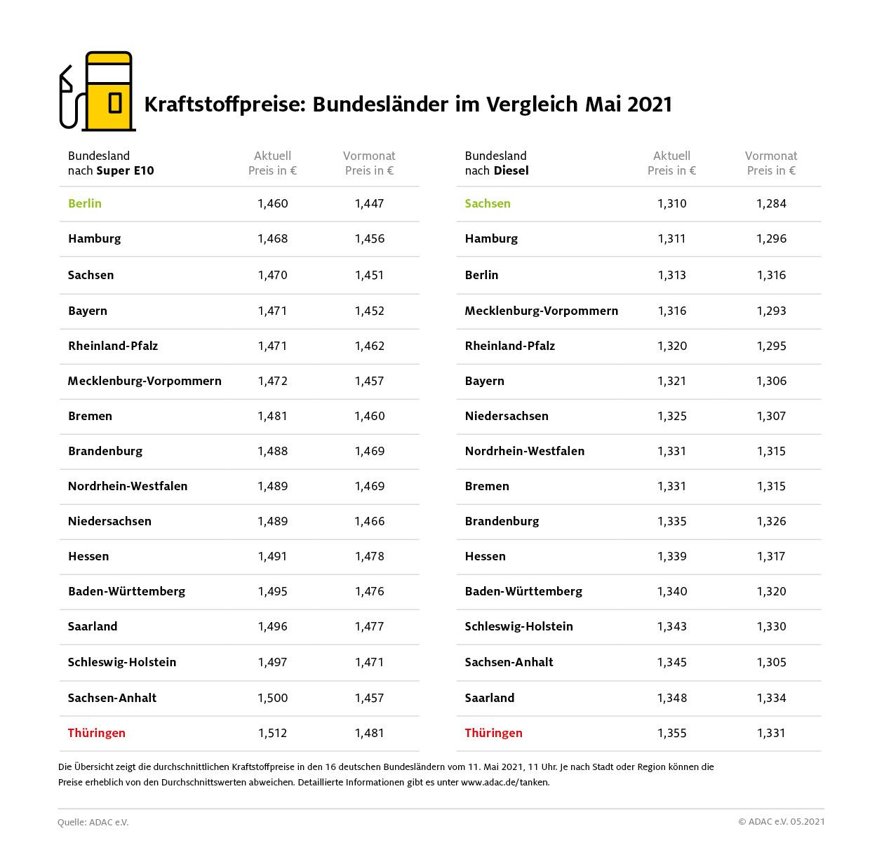 Thüringer tanken derzeit am teuersten – Günstigerer Sprit in Sachsen, Berlin und Hamburg