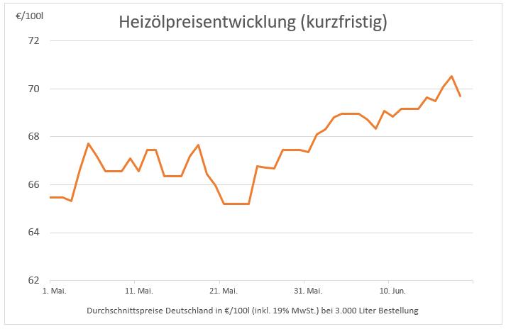 Preisstatistik: Heizöl heute etwas günstiger – Niveau bleibt hoch