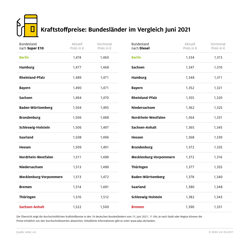 Berliner Autofahrer tanken am günstigsten – Benzin in Sachsen-Anhalt, Diesel in Bremen am teuersten